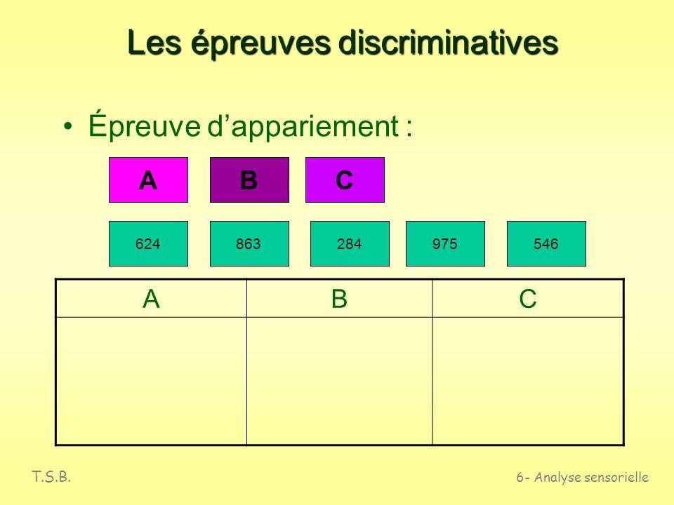 T.S.B. 6- Analyse sensorielle Les épreuves discriminatives Épreuve A / non A A 624014400330031 Anon A