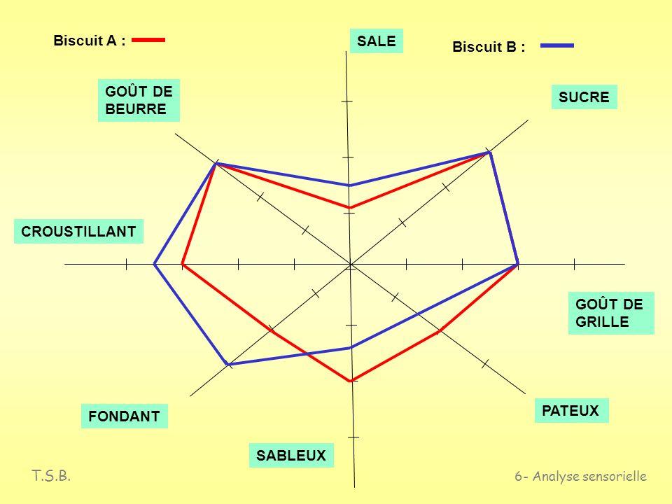 T.S.B. 6- Analyse sensorielle Les épreuves descriptives : Évaluation qualitative Présentation des résultats : profil du produit Exemple : Comparaison
