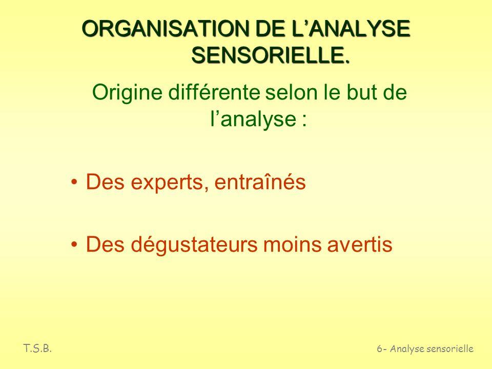 T.S.B. 6- Analyse sensorielle APPLICATIONS DE LANALYSE SENSORIELLE Restauration Marketing et acheteurs Recherche et développement Production