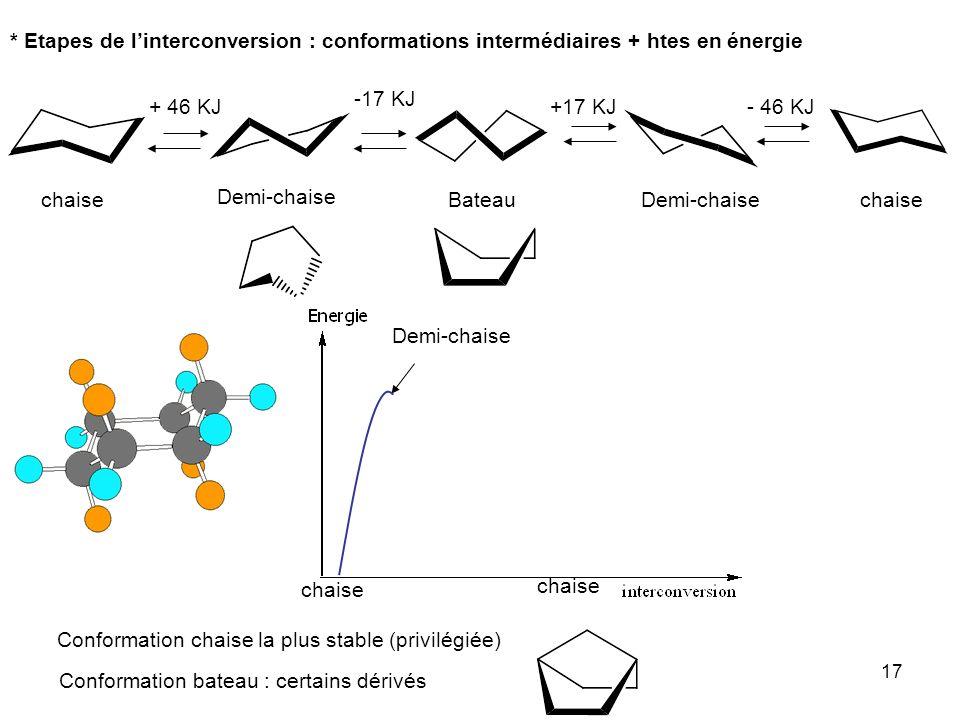 17 * Etapes de linterconversion : conformations intermédiaires + htes en énergie + 46 KJ -17 KJ +17 KJ- 46 KJ chaise Demi-chaise chaise Demi-chaise Ba