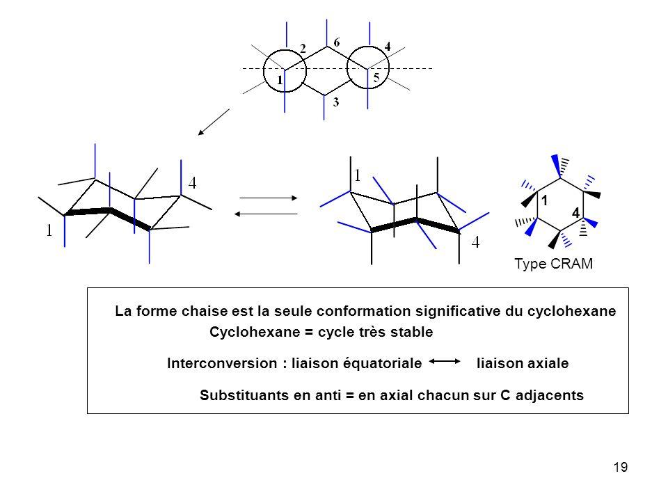 19 Interconversion : liaison équatoriale liaison axiale La forme chaise est la seule conformation significative du cyclohexane Cyclohexane = cycle trè