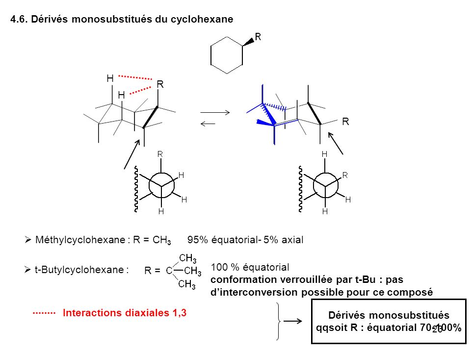 23 4.6. Dérivés monosubstitués du cyclohexane R R Dérivés monosubstitués qqsoit R : équatorial 70-100% H H Interactions diaxiales 1,3 Méthylcyclohexan