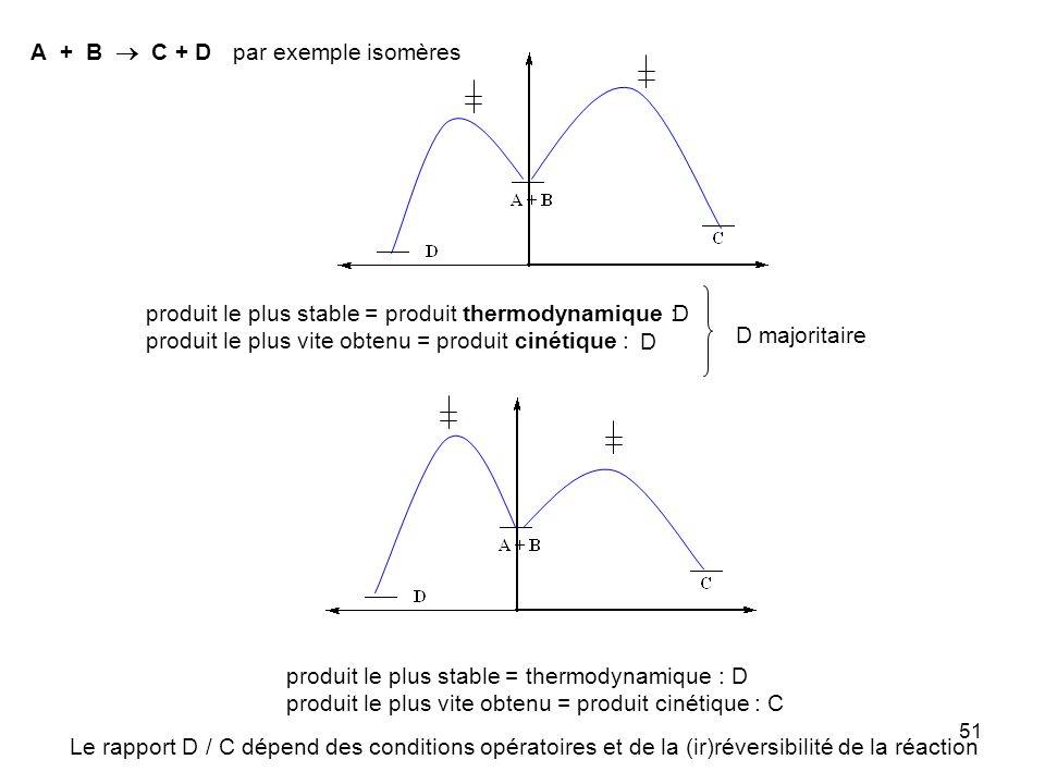 51 produit le plus stable = produit thermodynamique : produit le plus vite obtenu = produit cinétique : produit le plus stable = thermodynamique : D p
