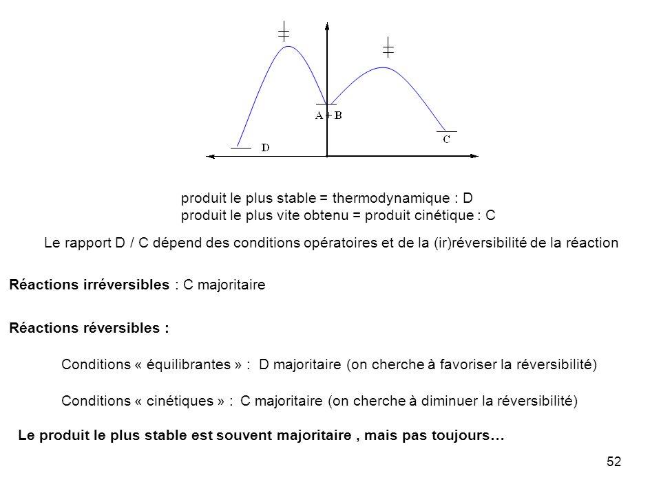 52 produit le plus stable = thermodynamique : D produit le plus vite obtenu = produit cinétique : C Le rapport D / C dépend des conditions opératoires