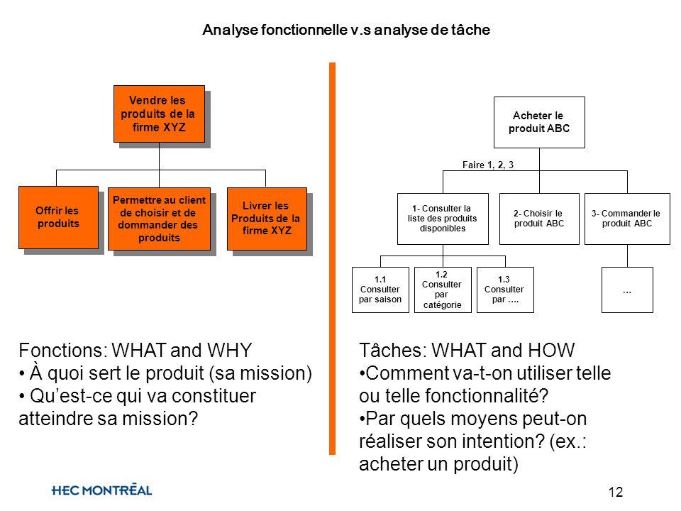 12 Faire 1, 2, 3 Analyse fonctionnelle v.s analyse de tâche Fonctions: WHAT and WHY À quoi sert le produit (sa mission) Quest-ce qui va constituer atteindre sa mission.