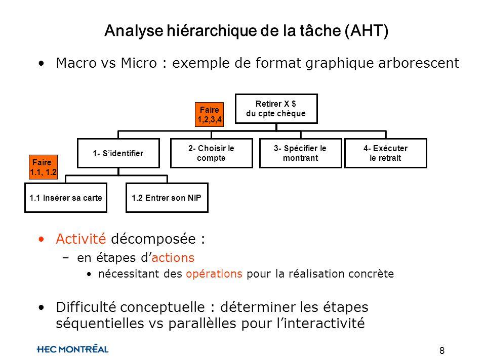 8 Analyse hiérarchique de la tâche (AHT) Macro vs Micro : exemple de format graphique arborescent Retirer X $ du cpte chèque 1- Sidentifier 2- Choisir le compte 3- Spécifier le montrant 4- Exécuter le retrait 1.1 Insérer sa carte1.2 Entrer son NIP Faire 1,2,3,4 Faire 1.1, 1.2 Activité décomposée : –en étapes dactions nécessitant des opérations pour la réalisation concrète Difficulté conceptuelle : déterminer les étapes séquentielles vs parallèlles pour linteractivité