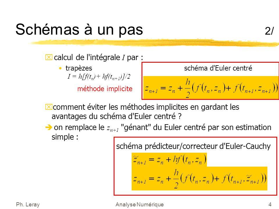 Ph. LerayAnalyse Numérique15 Conclusion