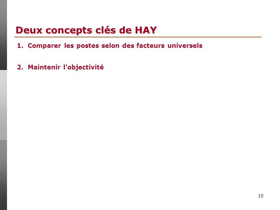 10 Deux concepts clés de HAY 1.Comparer les postes selon des facteurs universels 2.