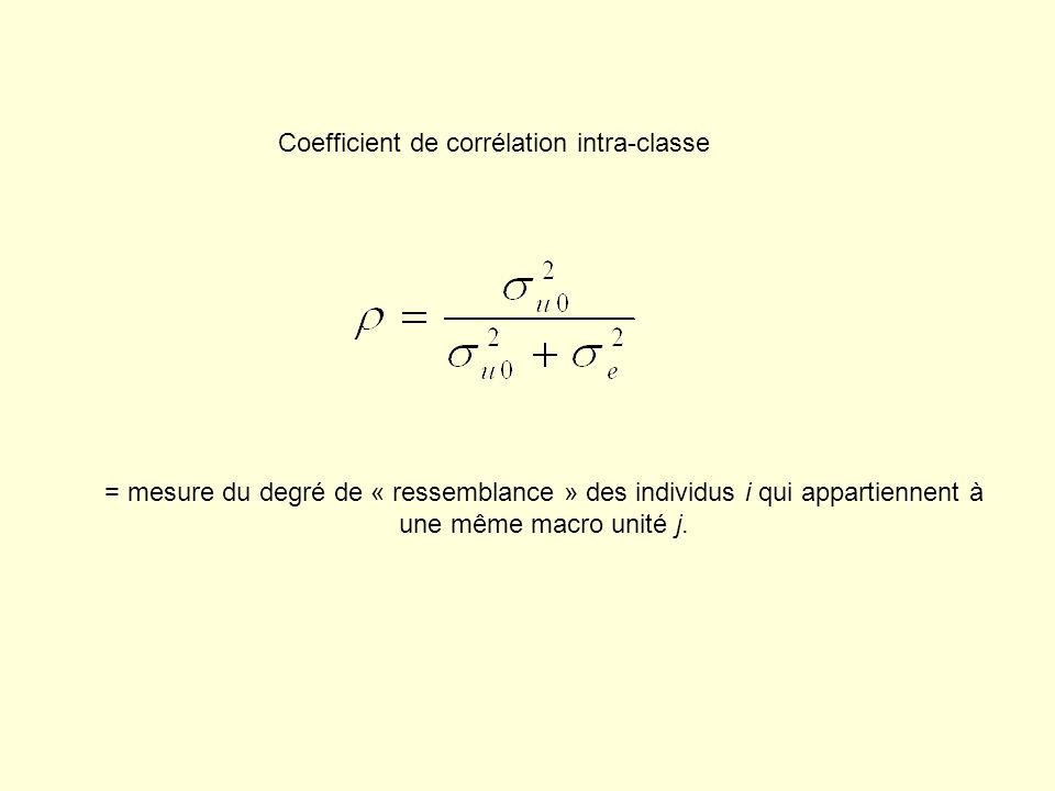 Coefficient de corrélation intra-classe = mesure du degré de « ressemblance » des individus i qui appartiennent à une même macro unité j.