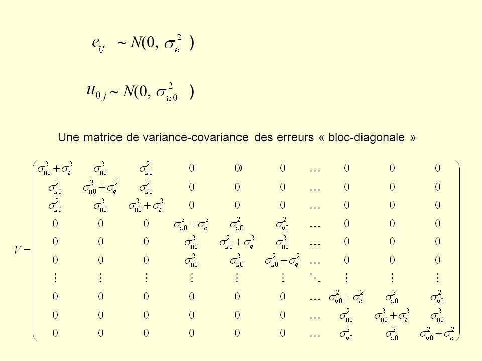 N(0, ) ) ) Une matrice de variance-covariance des erreurs « bloc-diagonale »