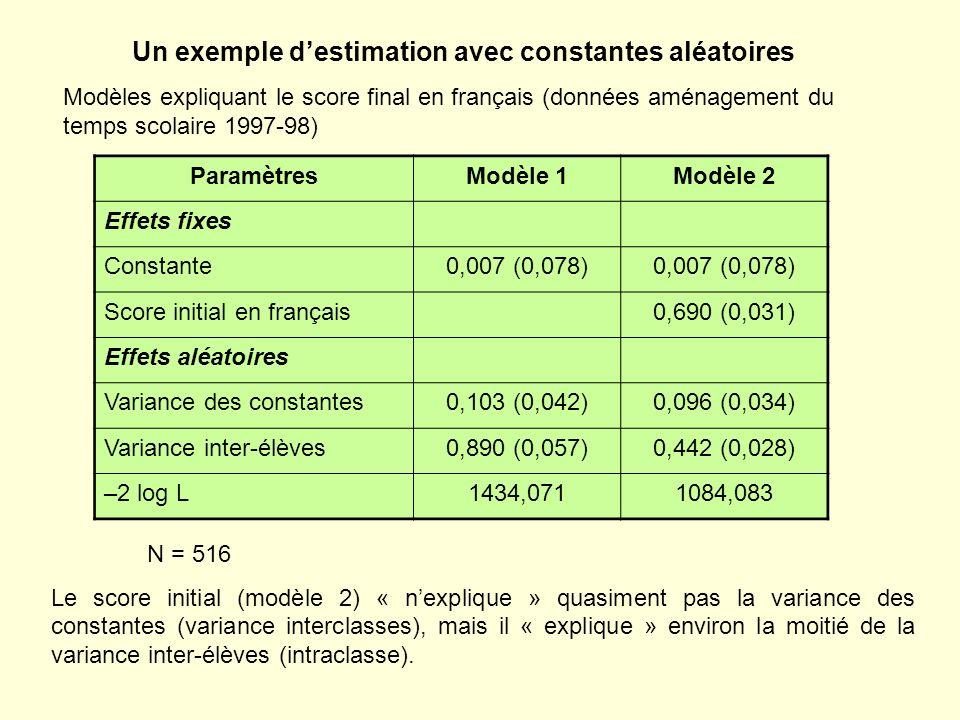 Un exemple destimation avec constantes aléatoires Modèles expliquant le score final en français (données aménagement du temps scolaire 1997-98) Paramè
