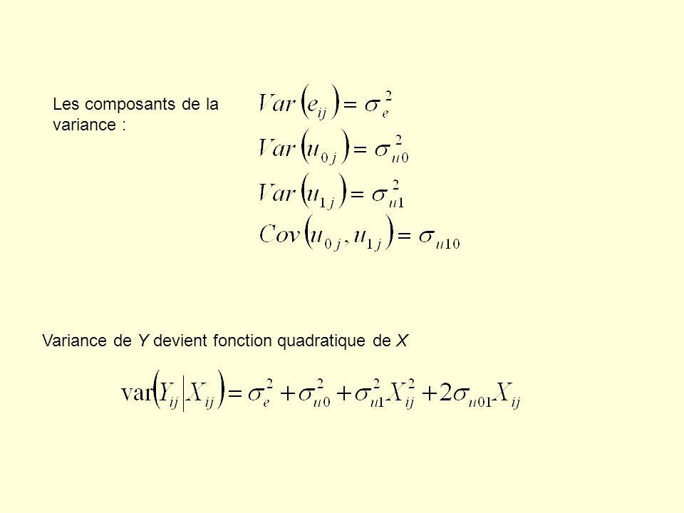 Les composants de la variance : Variance de Y devient fonction quadratique de X
