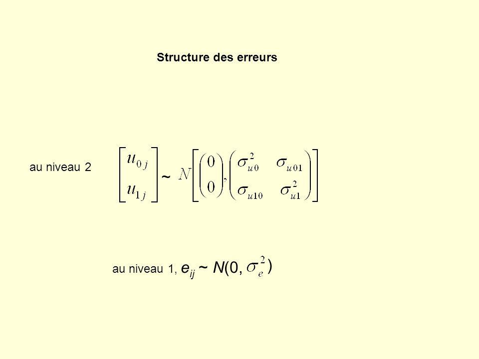au niveau 2 ~ au niveau 1, e ij ~ N(0, ) Structure des erreurs