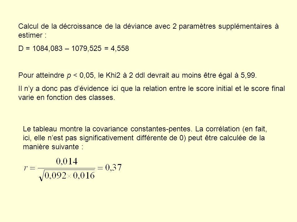 Calcul de la décroissance de la déviance avec 2 paramètres supplémentaires à estimer : D = 1084,083 – 1079,525 = 4,558 Pour atteindre p < 0,05, le Khi