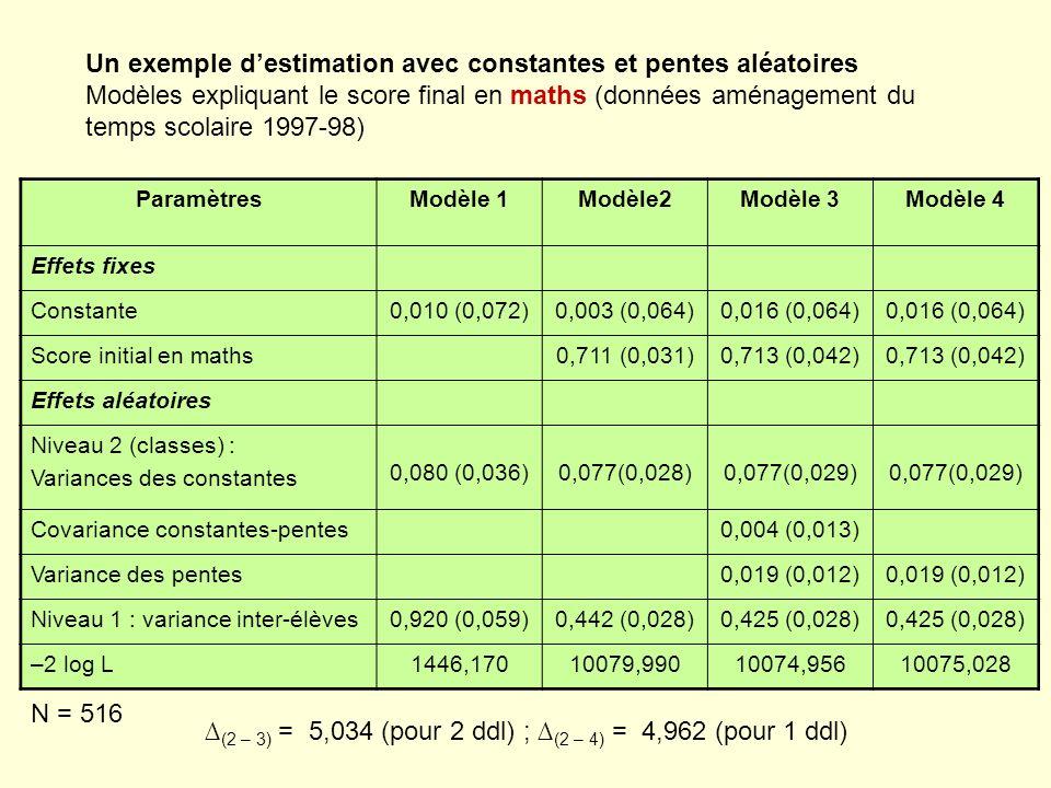 Un exemple destimation avec constantes et pentes aléatoires Modèles expliquant le score final en maths (données aménagement du temps scolaire 1997-98)