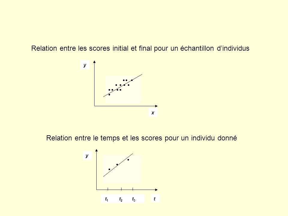 x y y t t 1 t 2 t 3 Relation entre les scores initial et final pour un échantillon dindividus Relation entre le temps et les scores pour un individu d