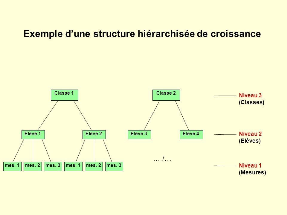 Classe 1 Elève 1Elève 2 mes. 1 Niveau 1 (Mesures) Niveau 2 (Elèves) Niveau 3 (Classes) Exemple dune structure hiérarchisée de croissance mes. 2mes. 3m