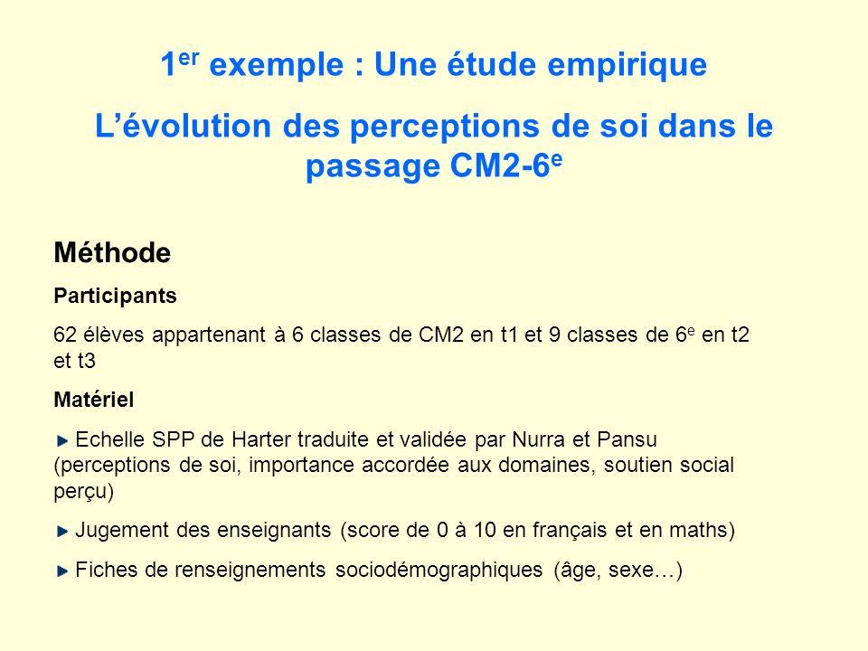 1 er exemple : Une étude empirique Lévolution des perceptions de soi dans le passage CM2-6 e Méthode Participants 62 élèves appartenant à 6 classes de