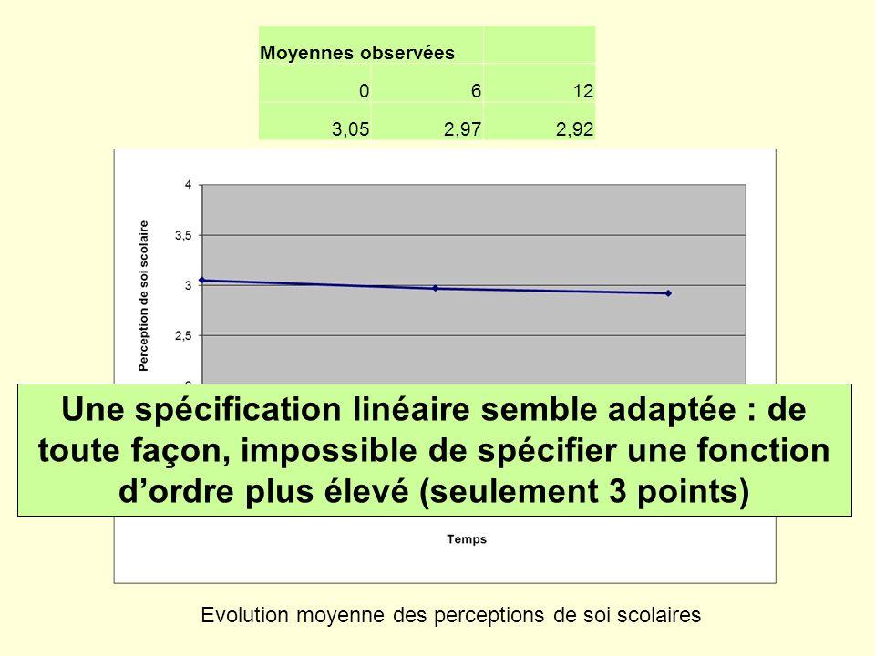 Moyennes observées 0612 3,052,972,92 Evolution moyenne des perceptions de soi scolaires Une spécification linéaire semble adaptée : de toute façon, im