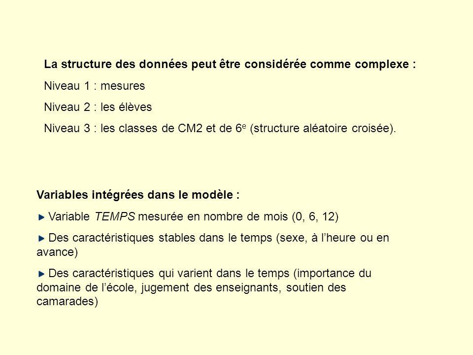 La structure des données peut être considérée comme complexe : Niveau 1 : mesures Niveau 2 : les élèves Niveau 3 : les classes de CM2 et de 6 e (struc