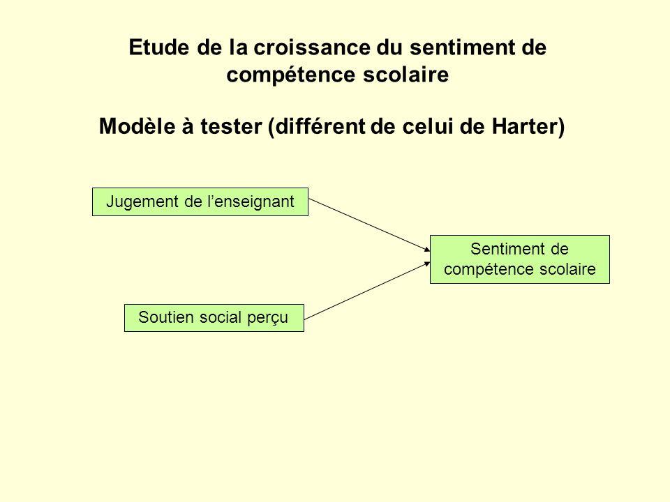 Modèle à tester (différent de celui de Harter) Sentiment de compétence scolaire Soutien social perçu Jugement de lenseignant Etude de la croissance du