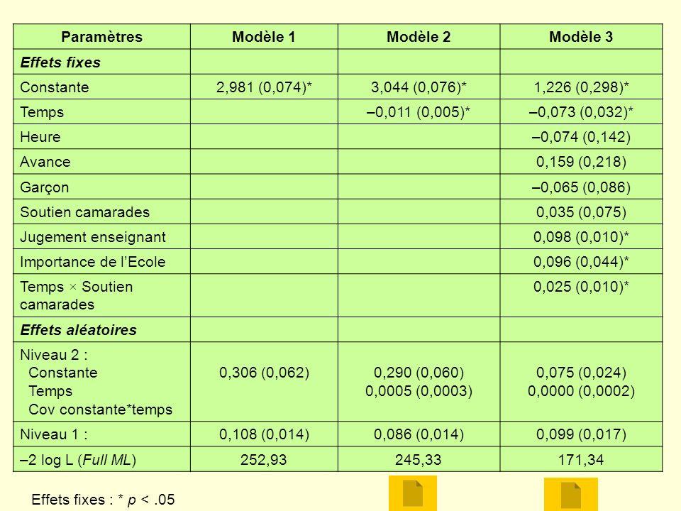 ParamètresModèle 1Modèle 2Modèle 3 Effets fixes Constante2,981 (0,074)*3,044 (0,076)*1,226 (0,298)* Temps–0,011 (0,005)*–0,073 (0,032)* Heure–0,074 (0