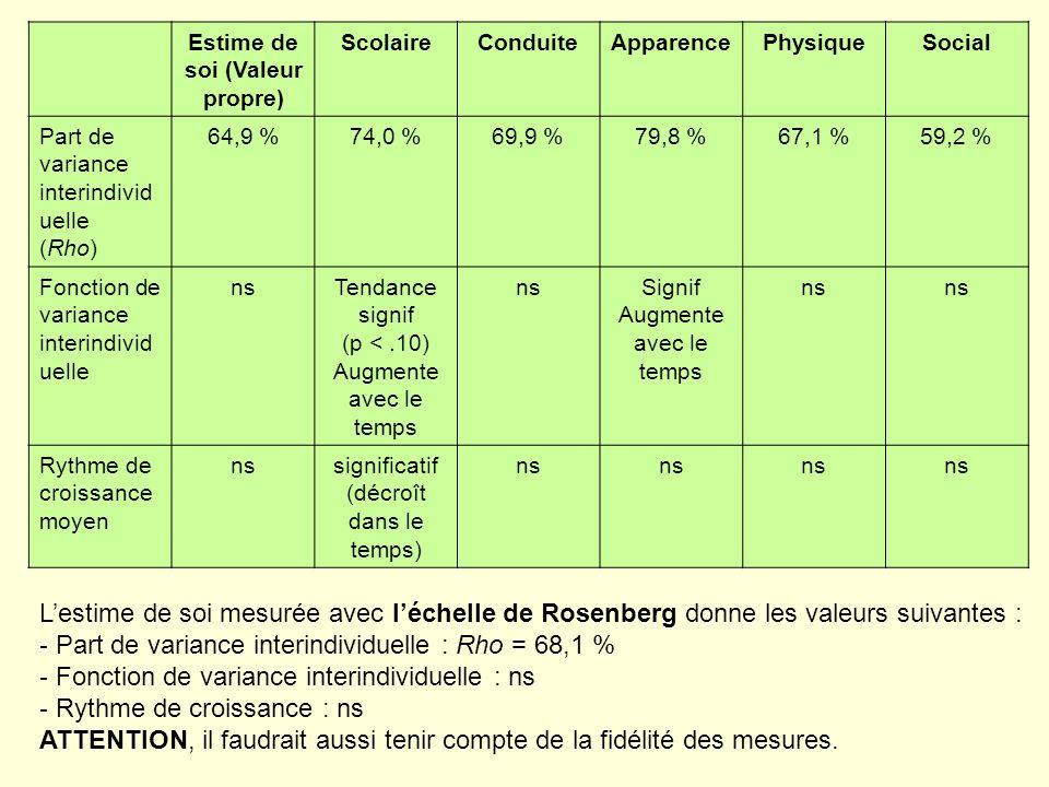 Estime de soi (Valeur propre) ScolaireConduiteApparencePhysiqueSocial Part de variance interindivid uelle (Rho) 64,9 %74,0 %69,9 %79,8 %67,1 %59,2 % F