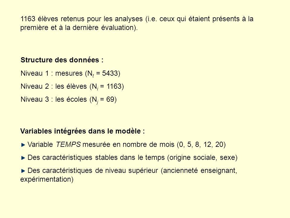 Structure des données : Niveau 1 : mesures (N t = 5433) Niveau 2 : les élèves (N i = 1163) Niveau 3 : les écoles (N j = 69) Variables intégrées dans l