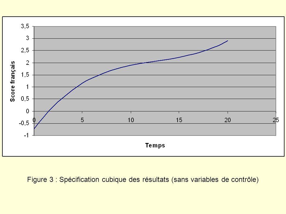Figure 3 : Spécification cubique des résultats (sans variables de contrôle)
