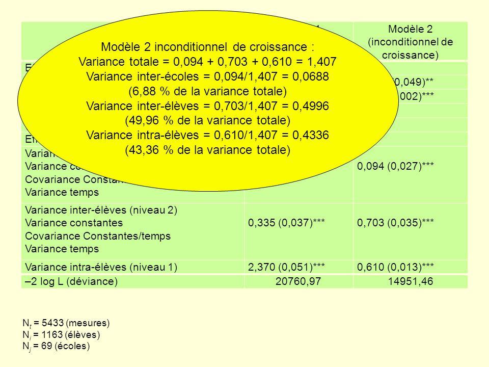 ParamètresModèle 1 (inconditionnel = « vide ») Modèle 2 (inconditionnel de croissance) Effets fixes Constante0,379 (0,047)***-0,147 (0,049)** Temps 0,