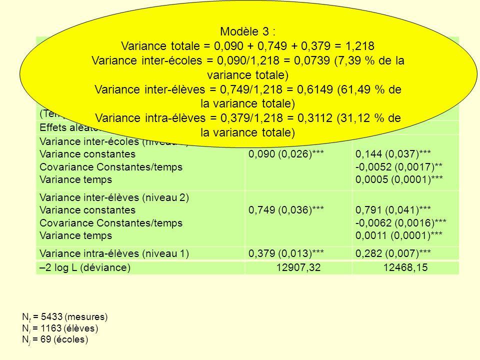 ParamètresModèle 3Modèle 4 Effets fixes Constante-0,684 (0,049)***-0,683 (0,056)*** Temps0,323 (0,003)***0,323 (0,004)*** (Temps – 8)*post-CP-0,304 (0