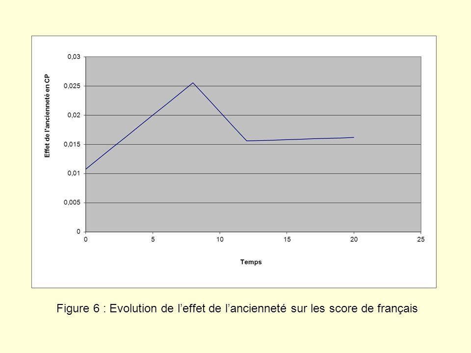 Figure 6 : Evolution de leffet de lancienneté sur les score de français