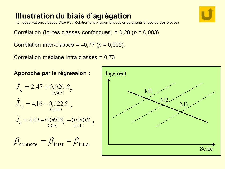Illustration du biais dagrégation (Cf. observations classes DEP 95 : Relation entre jugement des enseignants et scores des élèves) Corrélation (toutes