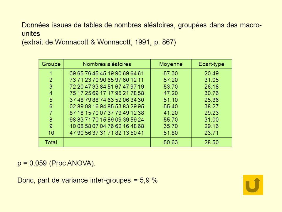 GroupeNombres aléatoiresMoyenneEcart-type 1 2 3 4 5 6 7 8 9 10 39 65 76 45 45 19 90 69 64 61 73 71 23 70 90 65 97 60 12 11 72 20 47 33 84 51 67 47 97