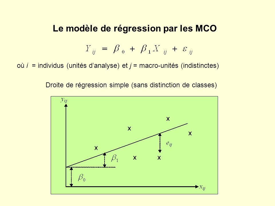 Le modèle de régression par les MCO Droite de régression simple (sans distinction de classes) où i = individus (unités danalyse) et j = macro-unités (