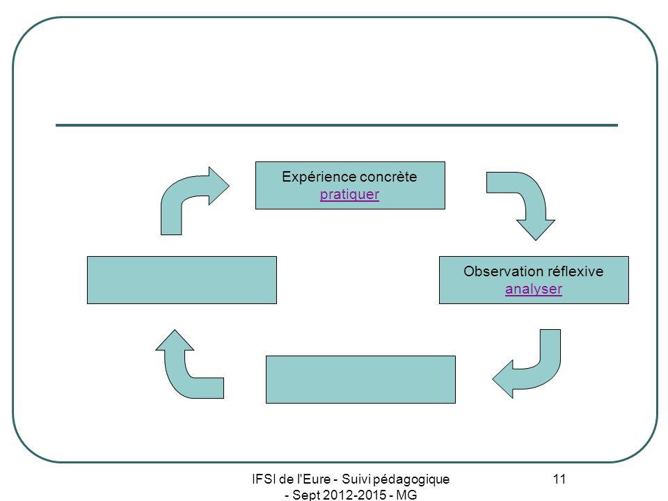 IFSI de l'Eure - Suivi pédagogique - Sept 2012-2015 - MG 11 Expérience concrète pratiquer Observation réflexive analyser
