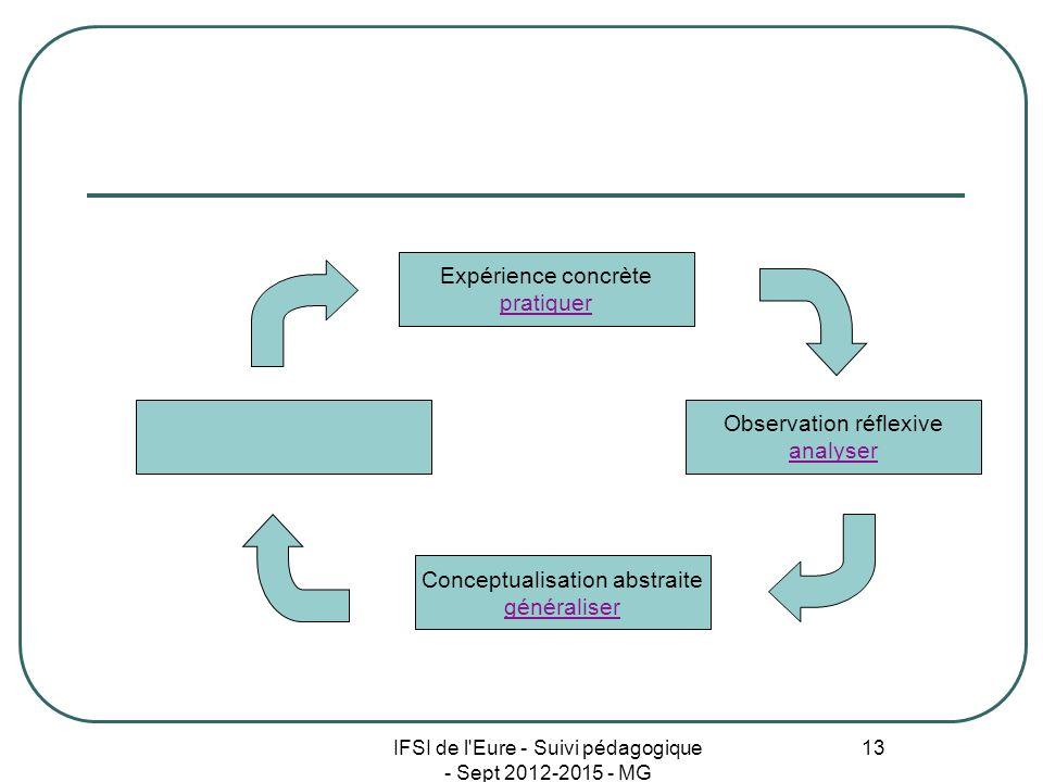 IFSI de l'Eure - Suivi pédagogique - Sept 2012-2015 - MG 13 Expérience concrète pratiquer Conceptualisation abstraite généraliser Observation réflexiv