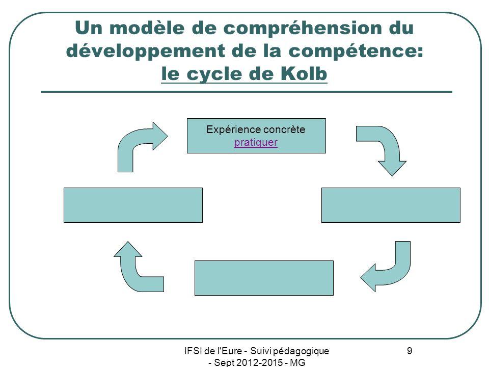 IFSI de l'Eure - Suivi pédagogique - Sept 2012-2015 - MG 9 Un modèle de compréhension du développement de la compétence: le cycle de Kolb Expérience c