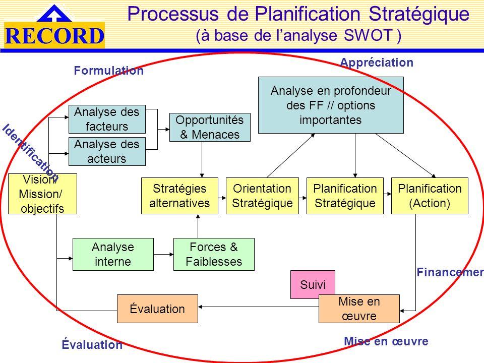 Processus de Planification Stratégique (à base de lanalyse SWOT ) Vision/ Mission/ objectifs Analyse des acteurs Analyse des facteurs Analyse interne