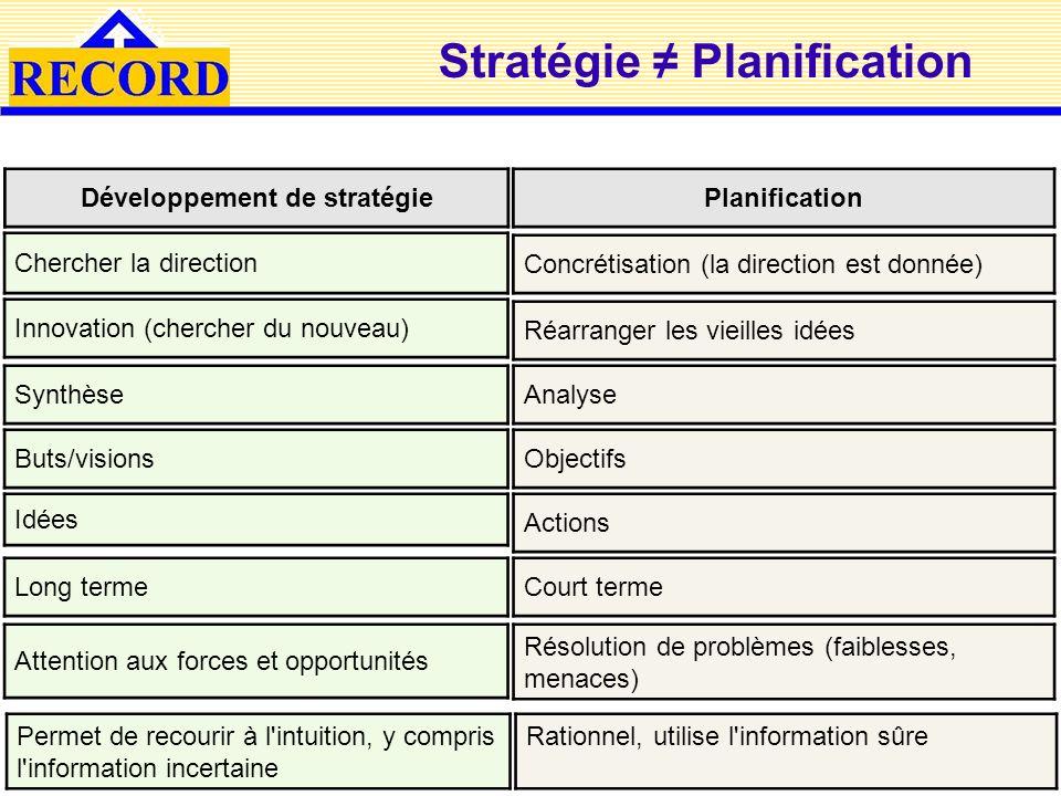 Stratégie Planification Développement de stratégie Planification Innovation (chercher du nouveau) Concrétisation (la direction est donnée) Réarranger