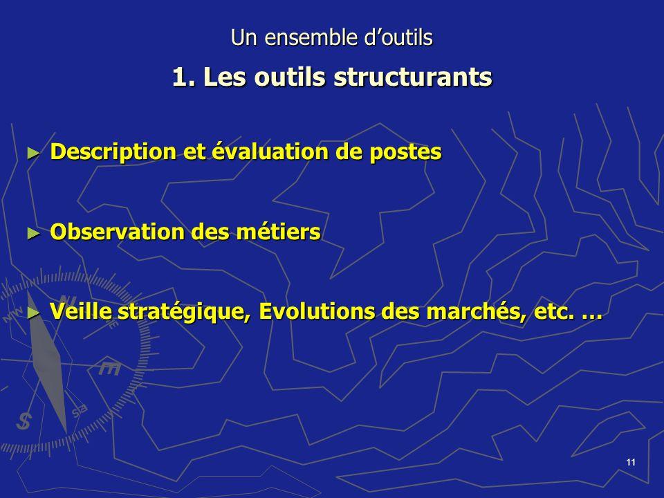 11 Un ensemble doutils 1. Les outils structurants Description et évaluation de postes Description et évaluation de postes Observation des métiers Obse