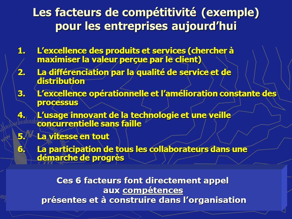 27 Les facteurs de compétitivité (exemple) pour les entreprises aujourdhui 1.Lexcellence des produits et services (chercher à maximiser la valeur perç