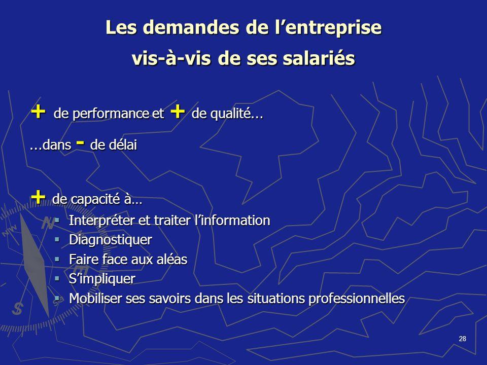 28 Les demandes de lentreprise vis-à-vis de ses salariés + de performance et + de qualité … … dans - de délai + de capacité à… Interpréter et traiter