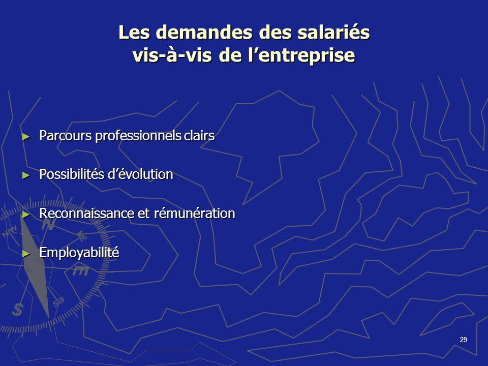 29 Les demandes des salariés vis-à-vis de lentreprise Parcours professionnels clairs Parcours professionnels clairs Possibilités dévolution Possibilit