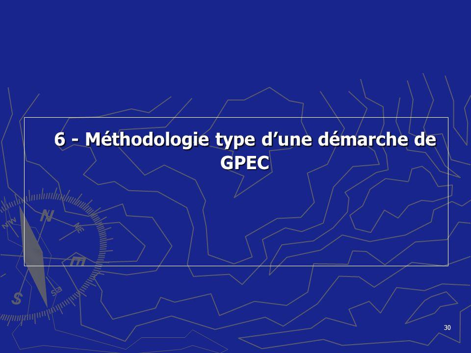 30 6 - Méthodologie type dune démarche de GPEC