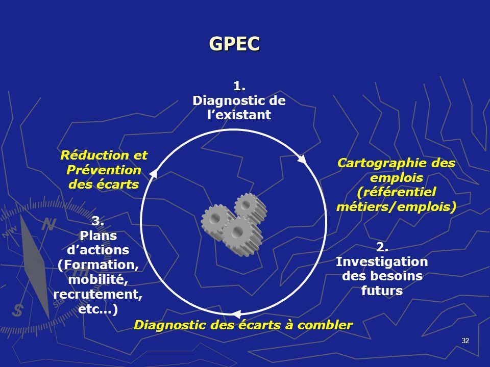 32 GPEC 1. Diagnostic de lexistant 3. Plans dactions (Formation, mobilité, recrutement, etc…) 2. Investigation des besoins futurs Cartographie des emp