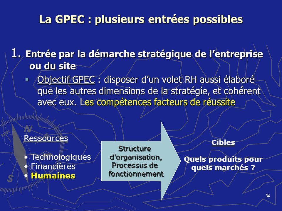 34 La GPEC : plusieurs entrées possibles 1. Entrée par la démarche stratégique de lentreprise ou du site Objectif GPEC : disposer dun volet RH aussi é