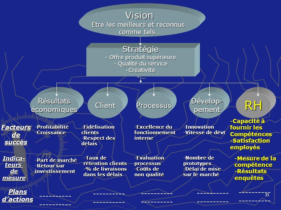 35 Vision Etre les meilleurs et reconnus comme tels… Stratégie - Offre produit supérieure - Qualité du service -Créativité - … - … Résultatséconomique