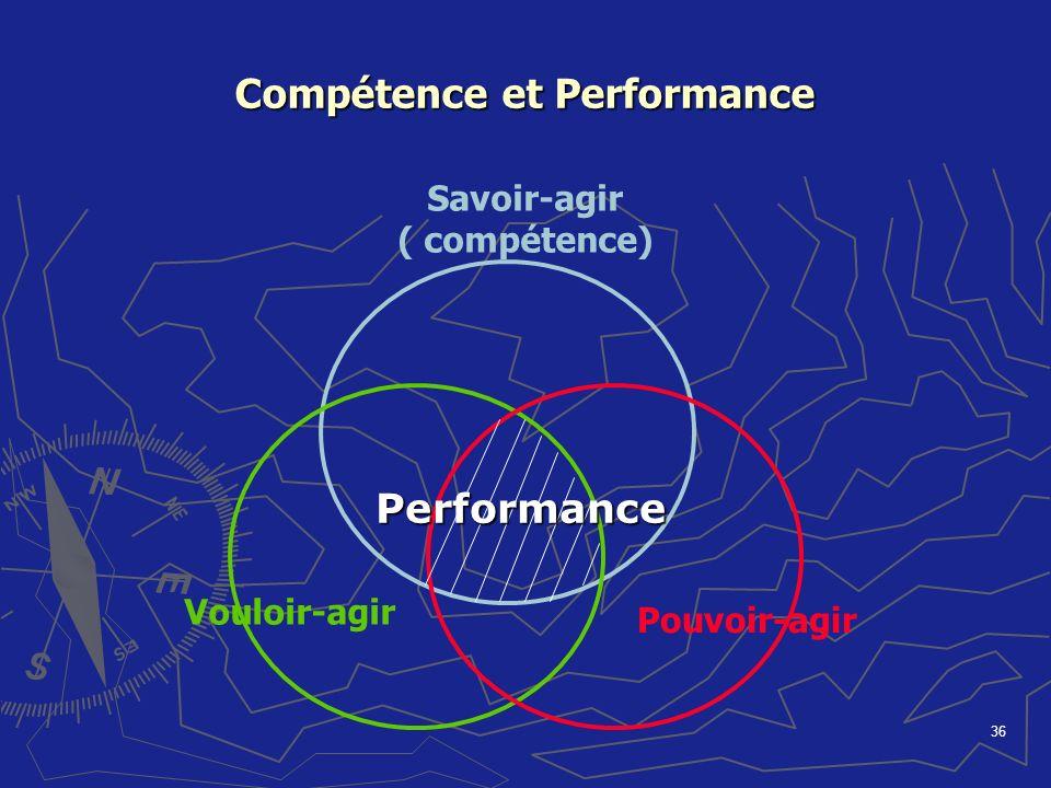 36 Compétence et Performance Savoir-agir ( compétence) Vouloir-agir Pouvoir-agir Performance