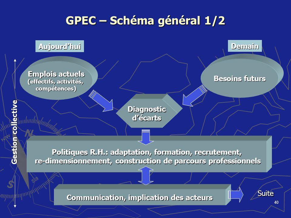40 GPEC – Schéma général 1/2 Diagnosticdécarts Politiques R.H.: adaptation, formation, recrutement, re-dimensionnement, construction de parcours profe